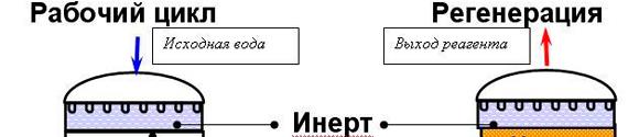 Регенерация ионообменной смолы