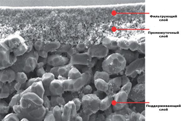 структура керамического мембранного фильтра